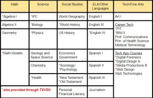 SUPERNet Virtual High School Course Offerings